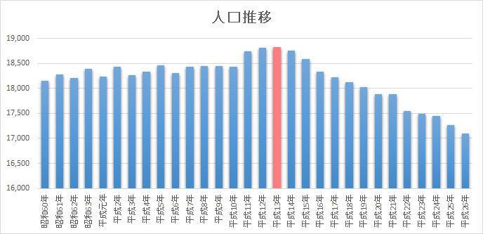 昭和60年から平成26年までの人口推移図